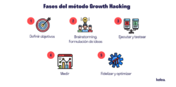 fases metodo growth hacking